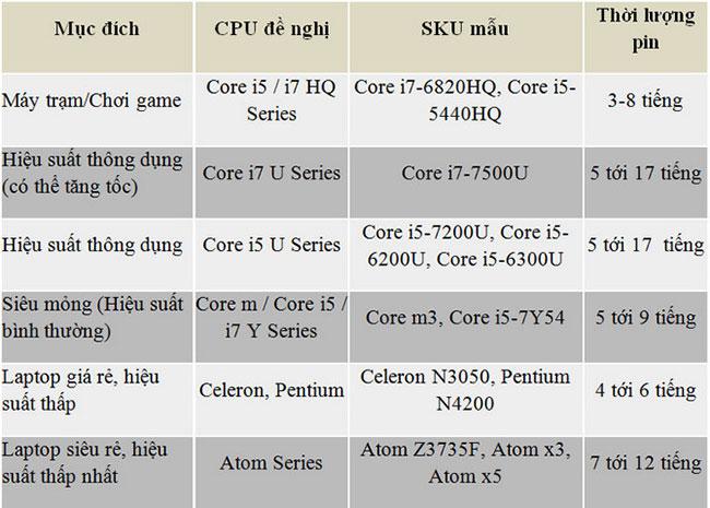 Cách chọn CPU