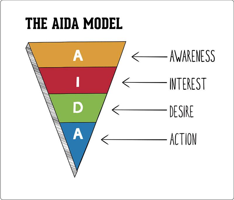 AIDA là gì