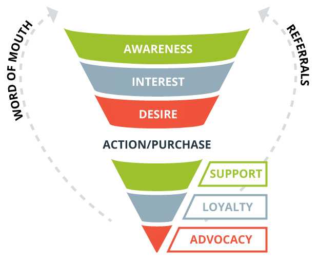 Ý nghĩa của mô hình AIDA
