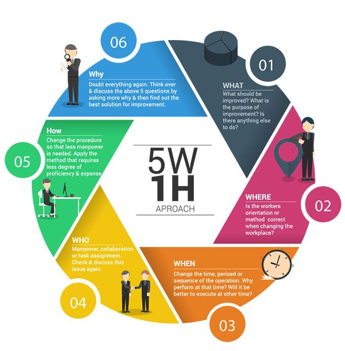Mô hình 5w - 1H là gì
