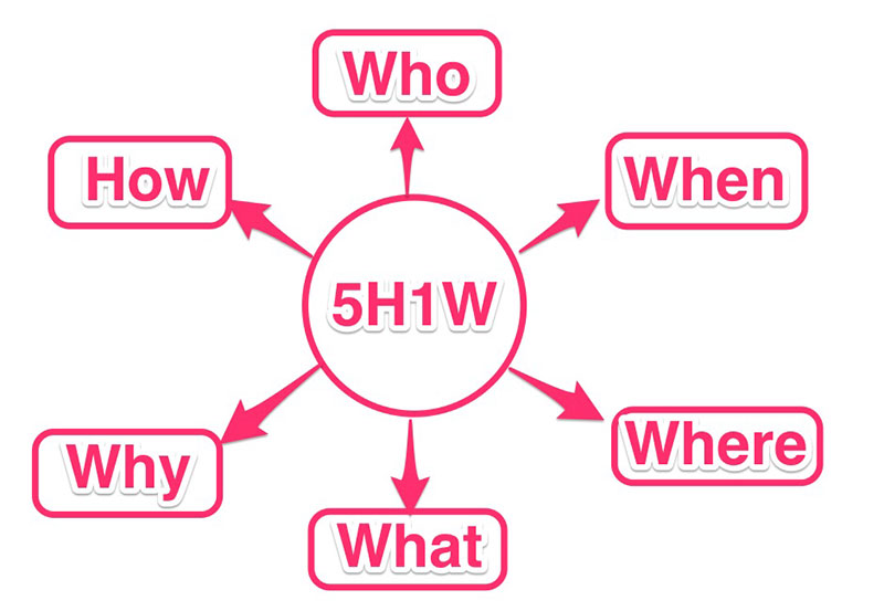 Ý nghĩa của mô hình 5W-1h