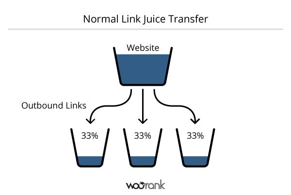 Giá trị của Link Juice