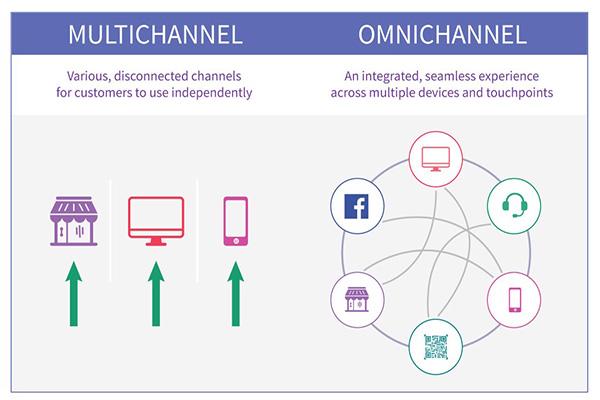 Phân biệt giữa Multichannel và Omnichannel