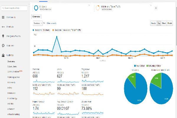 Các chỉ số cơ bản của Google Analytics
